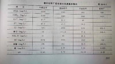 制革废水水质参数表