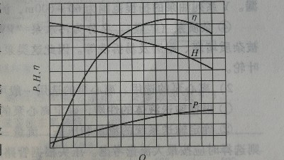 水泵性能曲线