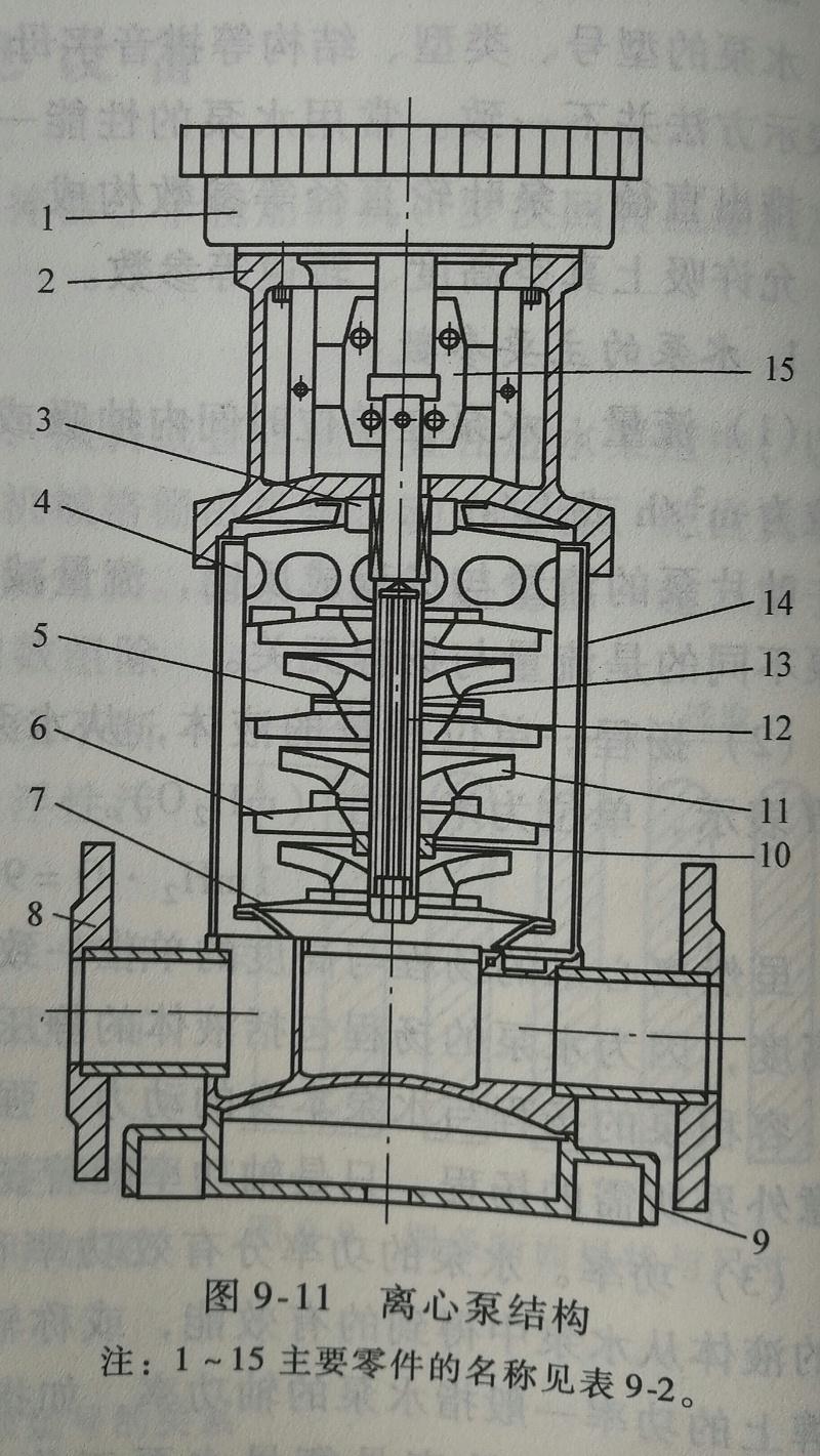 离心泵结构