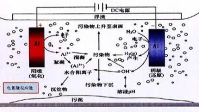电解法处理氰化镀废水