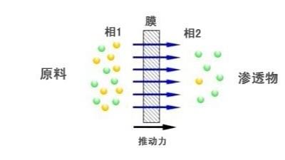 膜分离法处理工业废水的机理及应用特点