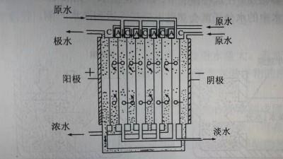 电渗析原理