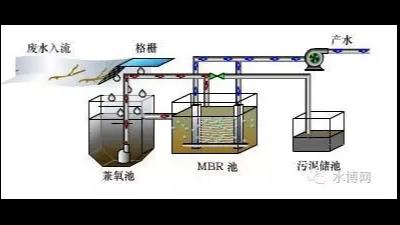 地埋式污水设备的运营保养要点