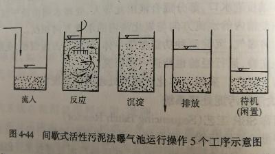 多功能SBR工艺处理工业废水
