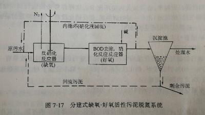 工业废水缺氧-好氧活性污泥法(A/O)脱氮系统