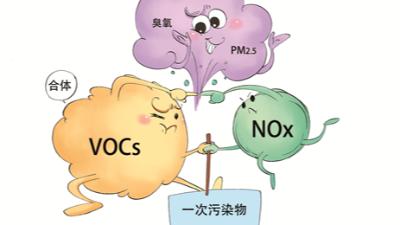 VOCs常用的监测方法