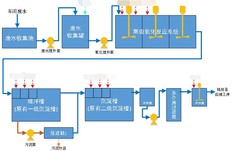 龙口海盟有机废水改造工艺流程图