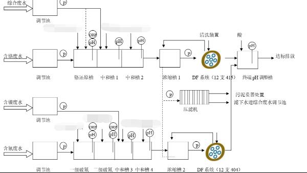 工业园电镀废水处理工程案例-青岛胶南电镀