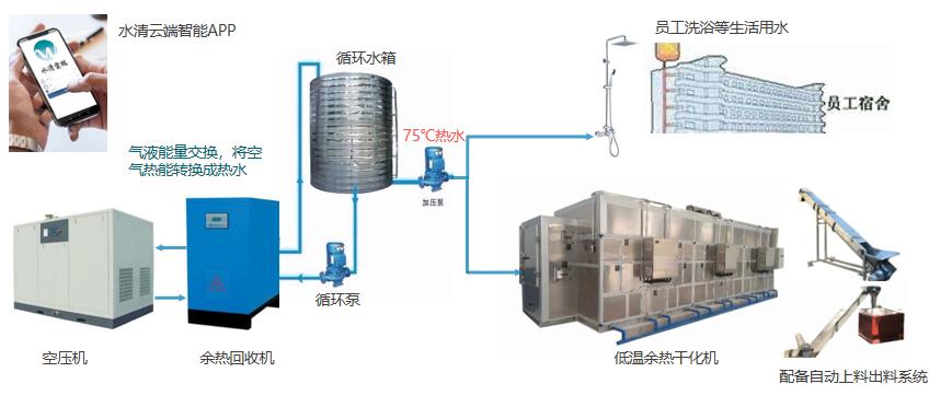 低温余热干化机——以废减废,以废治废