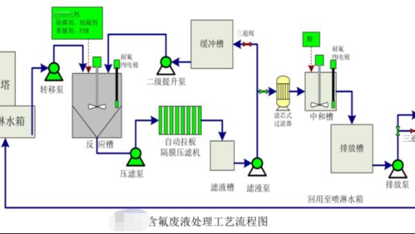 含氟电镀废气废水处理工艺